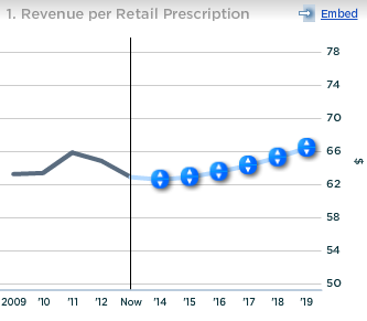 Walgreen Revenue Per Retail Prescription