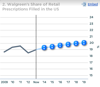 Walgreen Share of Retail Prescriptions Filled in US