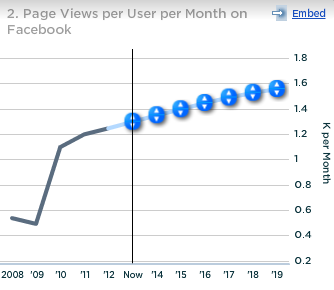 Facebook Page Views Per User Per Month