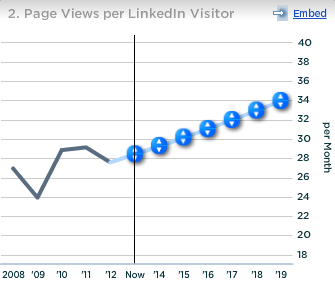 LinkedIn Page Views per Visitor