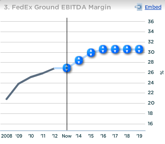 Fedex Ground EBITDA Margin