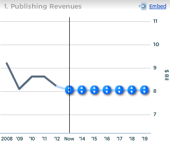News Corp Publishing Revenues