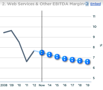 Amazon Web Services and Other EBITDA Margin