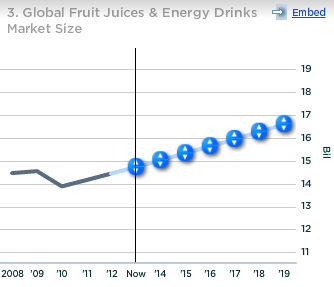 Coca-Cola Global Fruit Juices and Energy Drinks Market Size