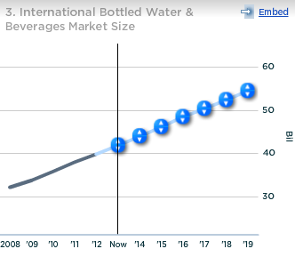 Coca-Cola Intl Bottled Water and Bverages Market Size
