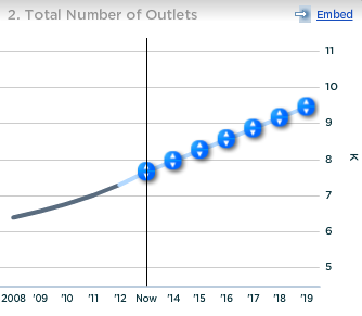 Dunkin Donuts Total Number of Outlets US