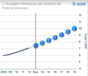 Google Revenue per Search on Mobile Devices