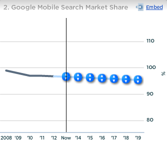 Google Mobile Search Market Share