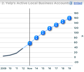 Yelp Active Local Business Accounts