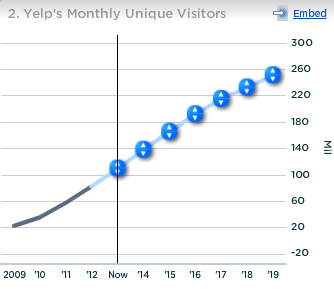 Yelp Monthly Unique Visitors