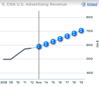 Time Warner CNN US Advertising Revenue