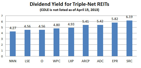 dividend triple yield graph