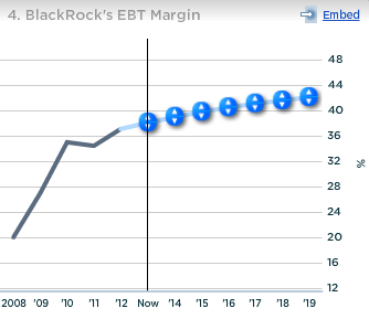BlackRock EBT Margin