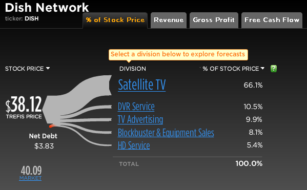 Dish Network Stock Break-Up