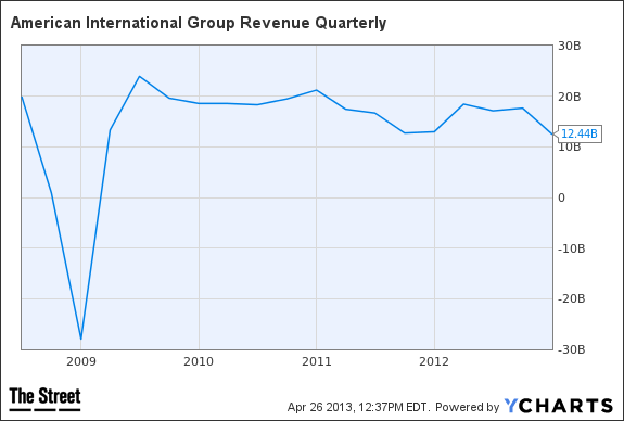 aig revenue quarterly