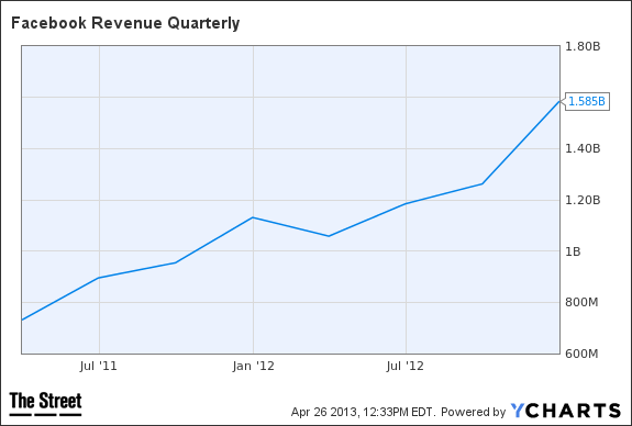 fb revenue quarterly