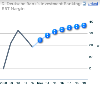 Deutsche Bank Investing Banking EBT Margin