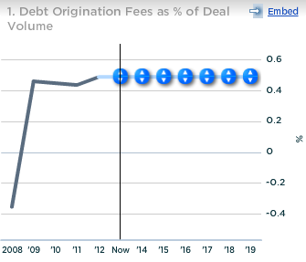 Deutsche Bank Debt Origination Fee as Percent of Deal Volume