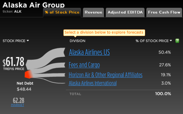 Alaska Air Group Stock Break-Up