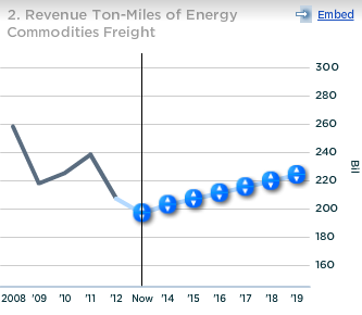 Union Pacific Revenue Ton-Miles of Energy Commodities Freight