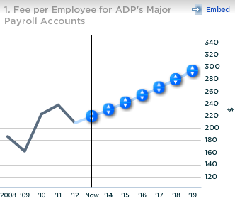 ADP Fee per Employee Major Payroll Accounts