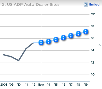 ADP US Auto Dealer Sites