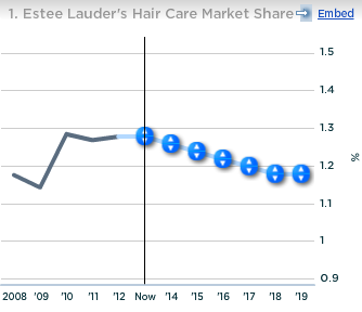 Estee Lauder Hair Care Market Share