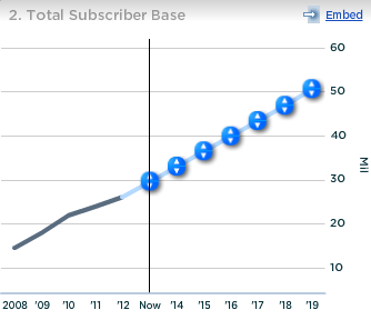 Travelzoo Total Subscriber Base