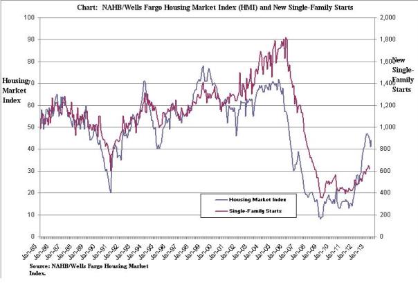 housing graph