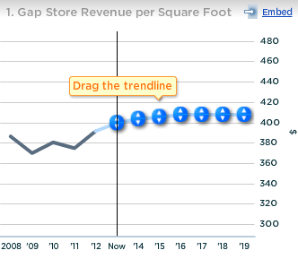Gap Store Revenue Per Sq Foot