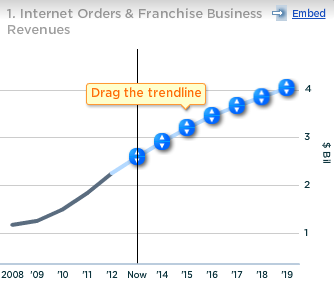 Gap Internet Orders and Franchise Business Revenues