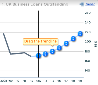 RBS UK Business Loans Outstanding