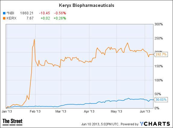 keryx chart