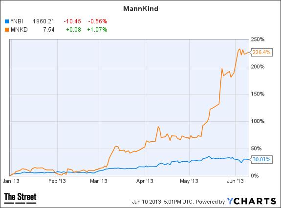 mannkind chart