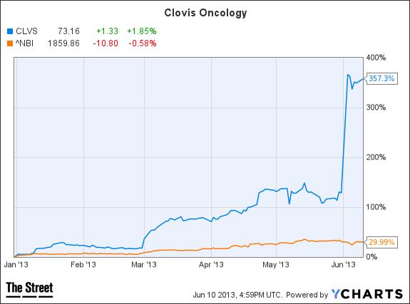 clovis chart