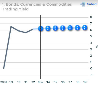Deutsche Bank Bonds Currencies and Commodities Trading Yield
