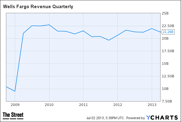 WFC revenue