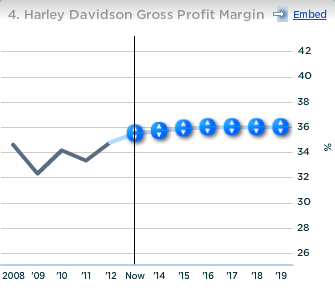 Harley Davidson Gross Profit Margin