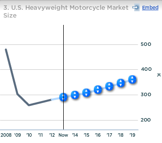Harley Davidson US Heavyweight Motorcycle Market Size