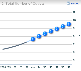 Dunkin Brands Dunkin Donuts US Total Number of Outlets