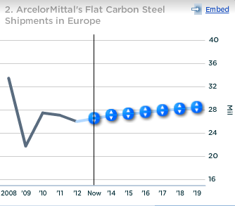 ArcelorMittal Flat Carbon Steel Shipments in Europe.png