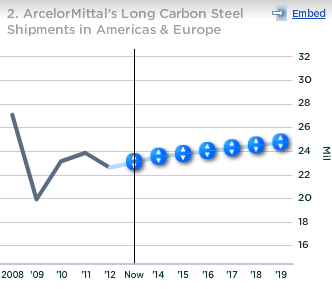 ArcelorMittal Long carbon Steel Shipments in Americas and Europe