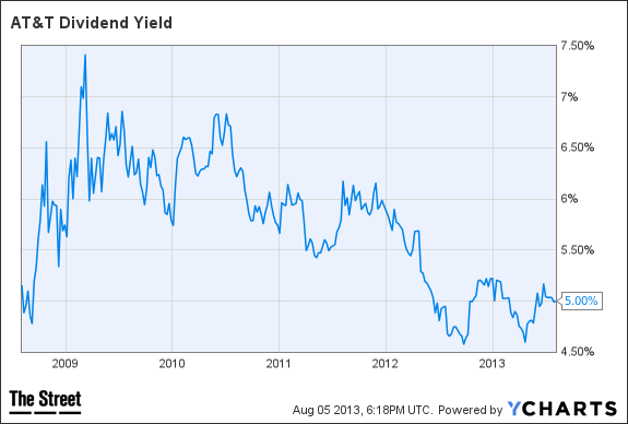 T dividend yield