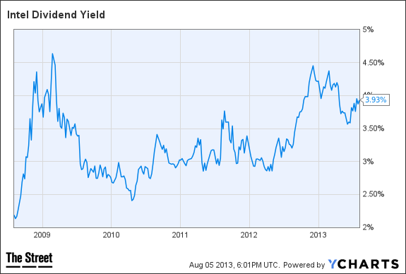 INTC Dividend Yield