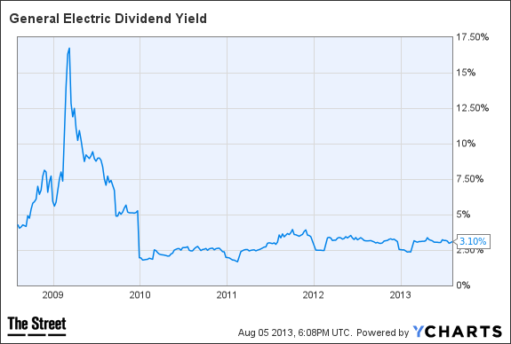 GE Dividend Yield