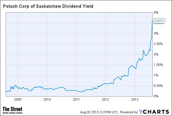 potash dividend