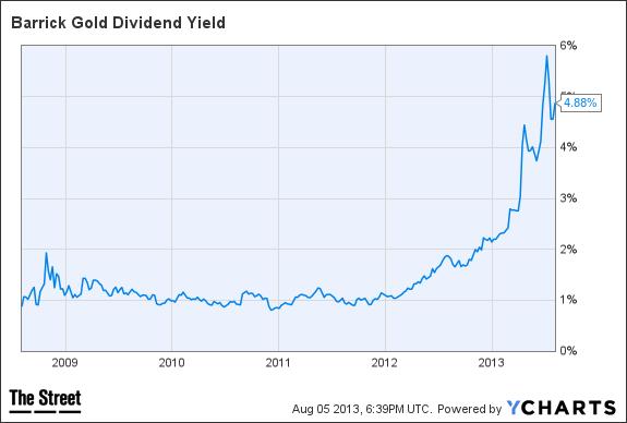 barrack dividend