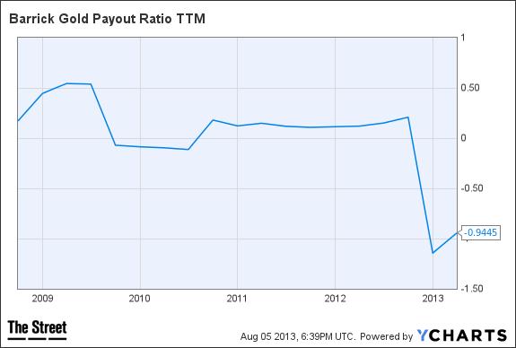 barrick payout ratio