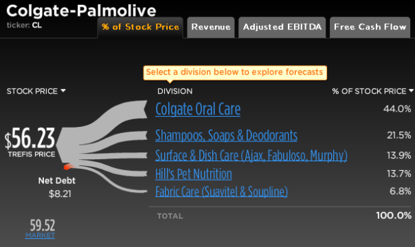 Colgate-Palmolive Stock Break-Up