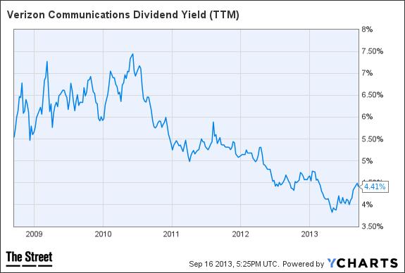vz dividend yield